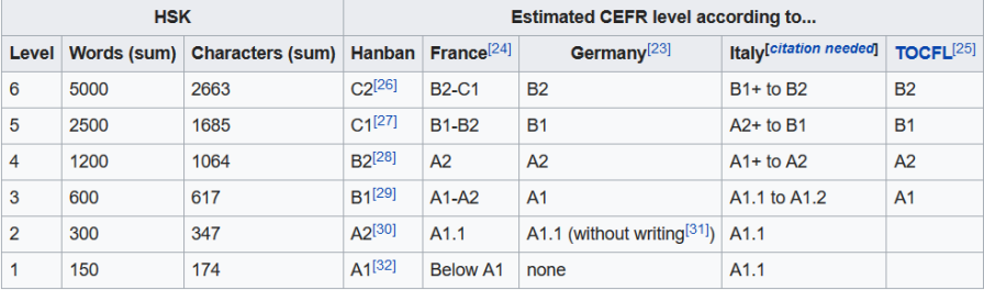 HSK levels compared to CEFR