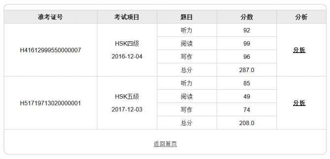 My HSK score, HSK 4 and 5 (2016-2017)