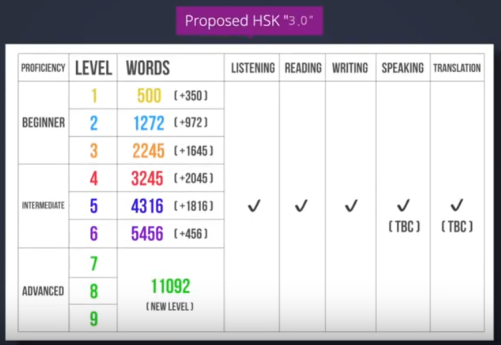 HSK 3.0 - new levels overview