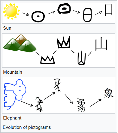 Chinese characters: example of pictograms