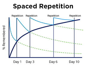 Spaced Repetition - retention curve