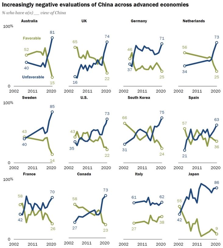 Increasingly negative eveluations of China across advanced economies. This survey by the Pew Research Center suggests that China's international image has been suffering over the previous decade.